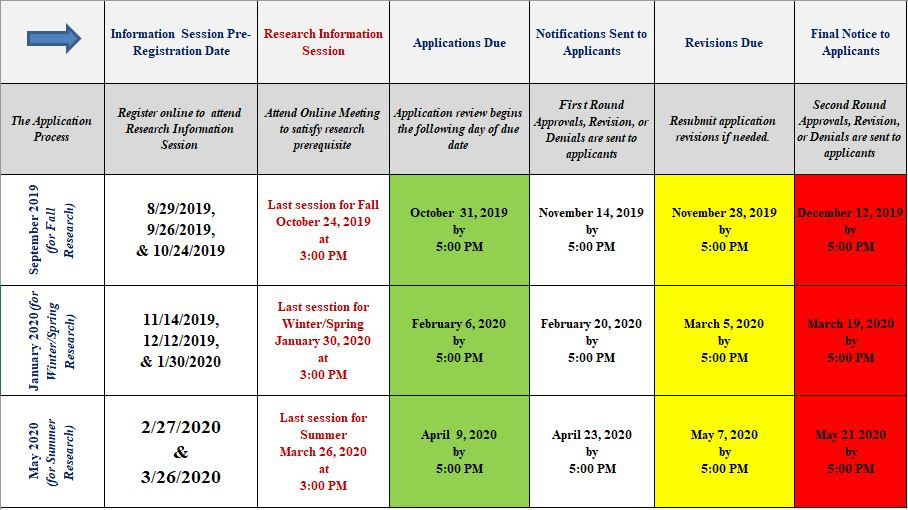 Research Approval Dates